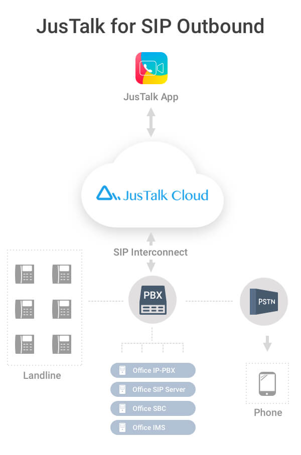 JusTalk - JusTalk SIP Outbound: The Cure-all For Your Inter-office ...